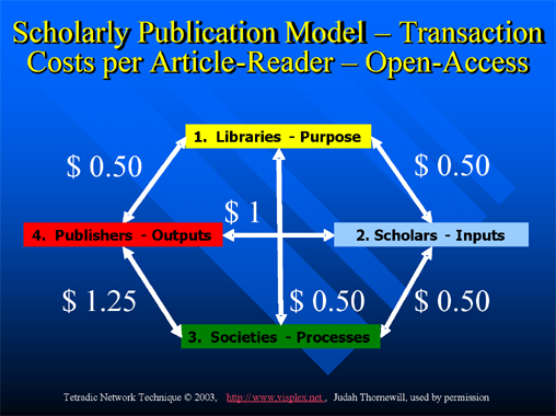 Figure 3: Scholarly publication model Transaction costs per article-reader Open access