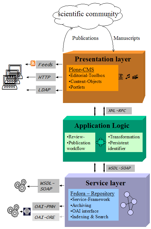 Figure 1: Schematic view of the system architecture