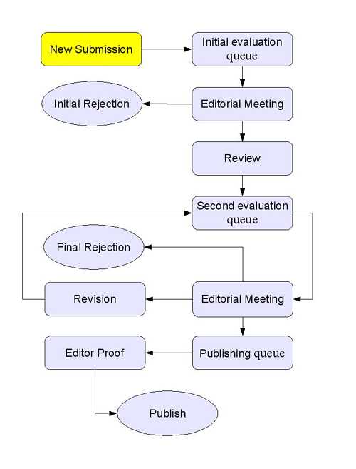 Figure 1: Flowchart diagram of workflow of Journal of Research in Medical Sciences during paper-based period