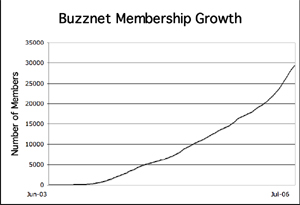 Buzznet membership growth