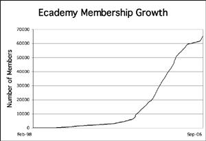 Ecademy membership growth