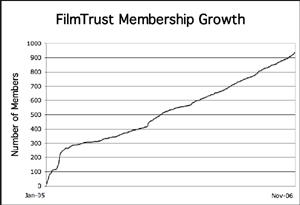FilmTrust membership growth