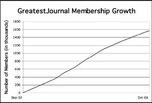 GrestestJournal membership growth