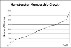 Hamsterster membership growth
