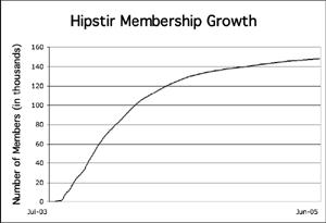 Hipstir membership growth