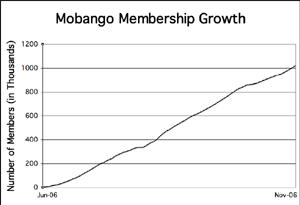 Mobango membership growth