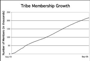 tribe membership growth
