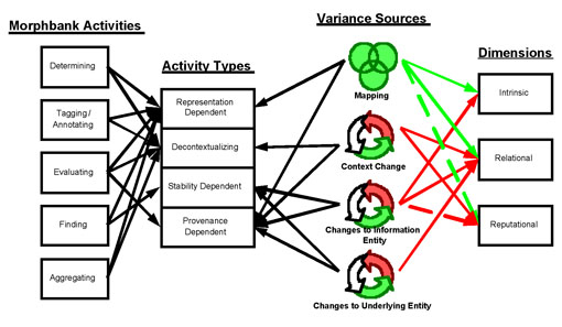Figure 2: Ontologies, quality measurement, activity theory