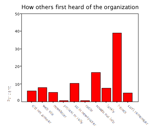 Figure 1: How others first heard of the organization