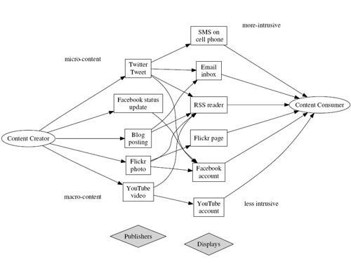 Figure 1: Paths from content creator to consumer in Web2