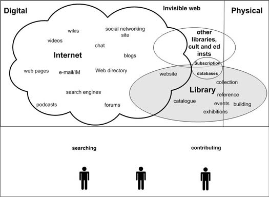 Figure 1: The library as one among many information sources