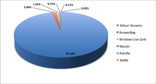 Figure 2: Answers sites market share as of December 2006