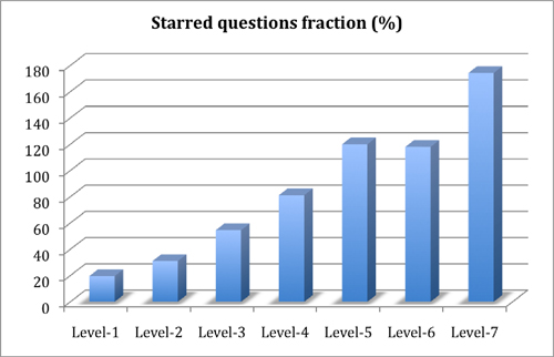 Figure 13: Quality of questions as measured by the fraction of average number of questions that received stars