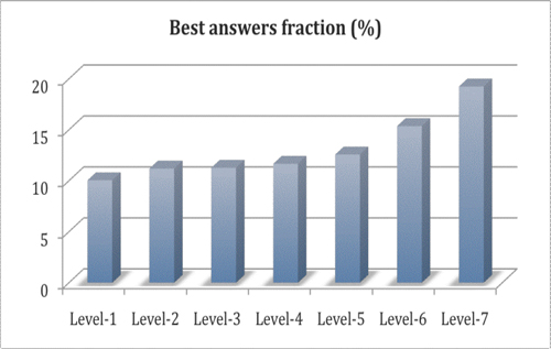 Figure 15: Expertise as measured by percentage of answers selected as the best answers for users at various levels