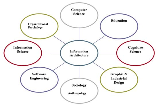 Figure 1: Contributory disciplines Information architecture
