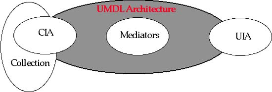 Figure 6: UMDL agent-based architecture