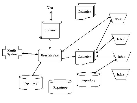 Figure 7: NCSTRL open architecture services and interactions