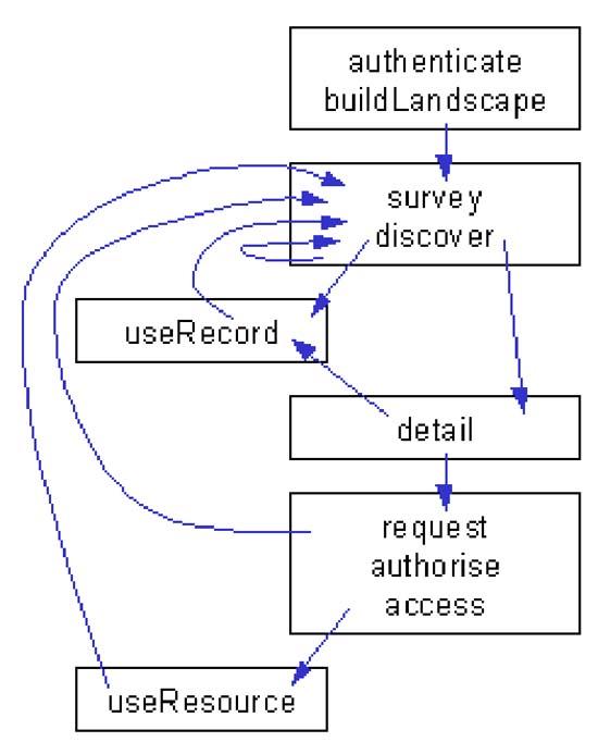Figure 8: DNER functional model
