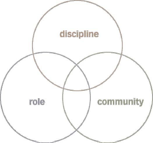 Figure 2: Three circles of information architecture 3.0