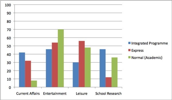 Percentage of students who were interested to know or really wanted to know about subject areas on the Internet