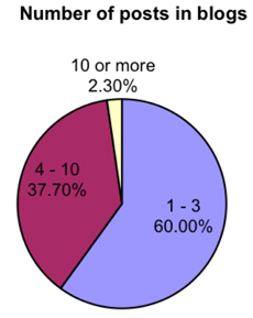 Figure 2: : Number of posts in blogs