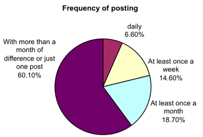 Figure 3: Frequency of posting