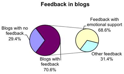 Figure 4: Feedback in blogs