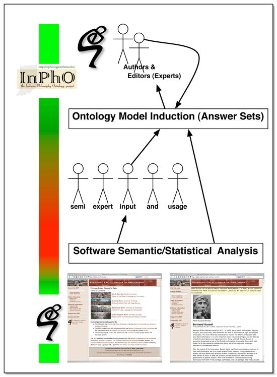 Figure 4: The InPhO layer cake