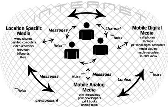 Figure 1: The Pervasive Communication Environment (PCE) model