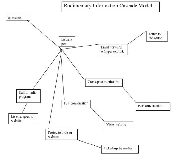 Figure 2: Rudimentary Information Cascade model