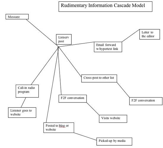 Figure 2: Rudimentary Information Cascade model