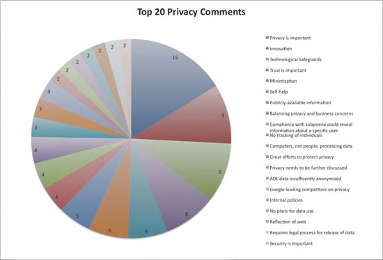 Chart 3: Top 20 Google privacy comments