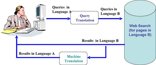 Figure 1: Architecture of Google's Cross–Language Search Service