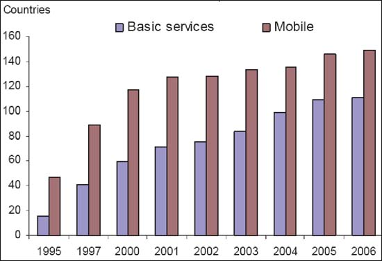 Figure 2: Number of nations with telecommunication competition