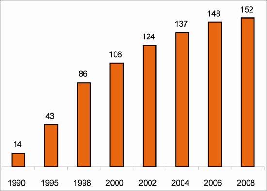 Figure 4: Number of nations with regulators