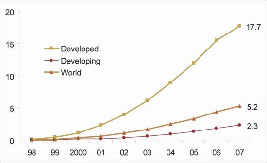 Figure 5: Fixed broadband subscribers per 100 population, 2007