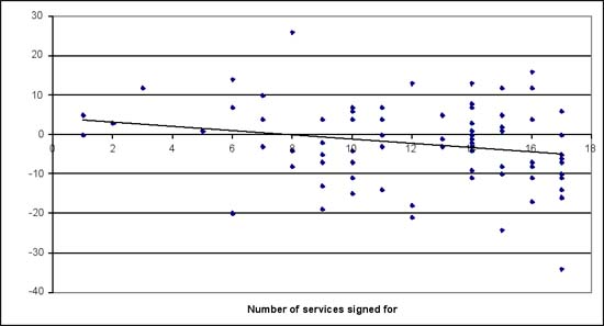 Figure 6: Changes in ICTDI rank between 1997–2004 versus the number of services signed for