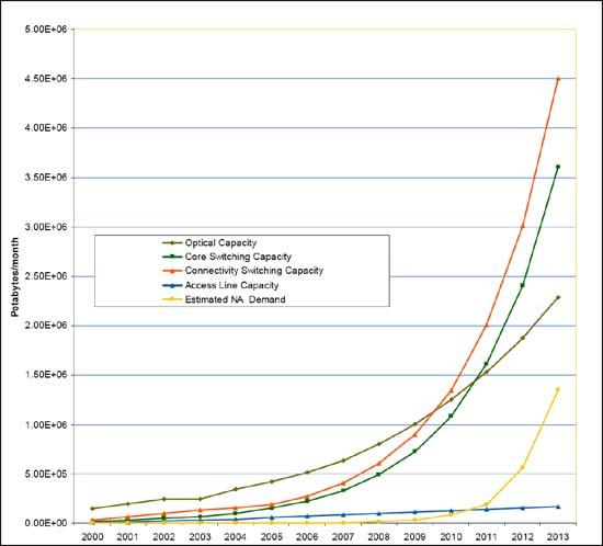 Figure 7: North America capacity versus demand, 2008