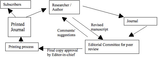 Figure 1: Traditional journal publishing in India