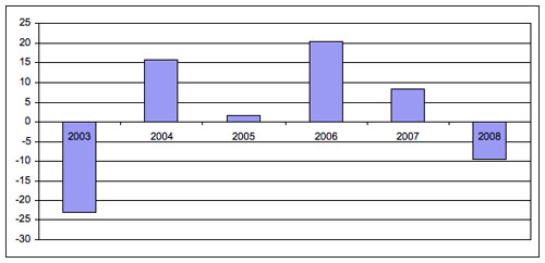 Figure 2: Drudge Report updates, percentage difference from the past year 2003–2008