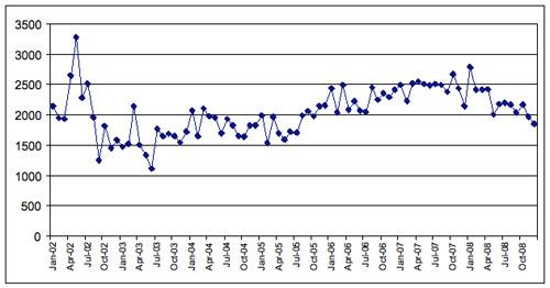 Figure 3: Drudge Report updates, (body + headlines) by month 2002–2008