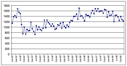 Figure 4: Drudge Report updates, body updates by month 2002–2008