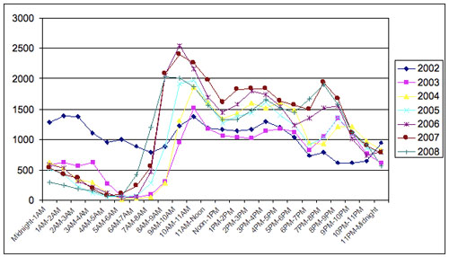 Figure 8: Drudge Report updates by hour yearly 2002–2008 (EST time zone)