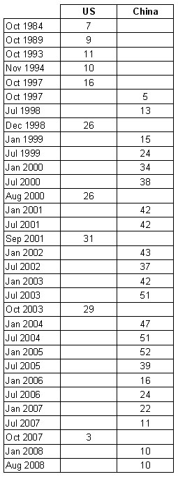 Table 1: National surveys by month administered, showing number of questions