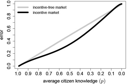 Figure 9: relationships for an incentive-free market and an incentive market