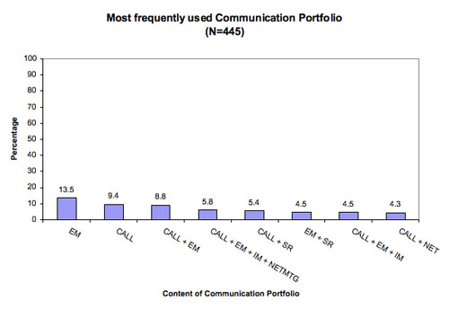 Figure 2: Most frequently used communication portfolio