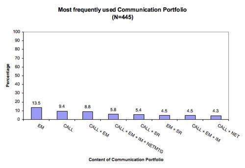 Figure 2: Most frequently used communication portfolio