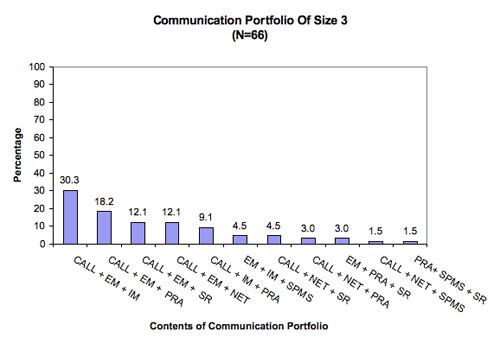 Figure 5: Content of communication portfolio of size three