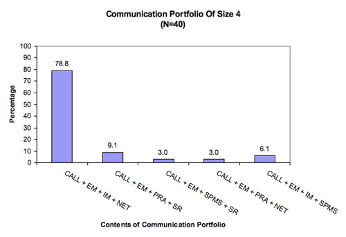 Figure 6: Content of communication portfolio of size four