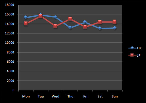 Figure 2: General weekly posting patterns